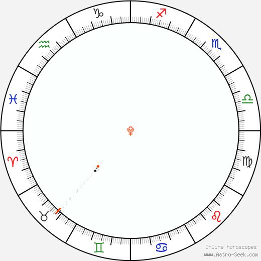Pluto Retrograde Astro Calendar 1872