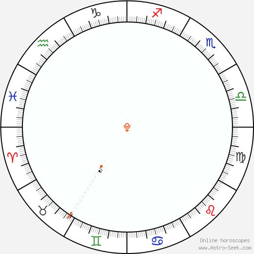 Pluto Retrograde Astro Calendar 1882