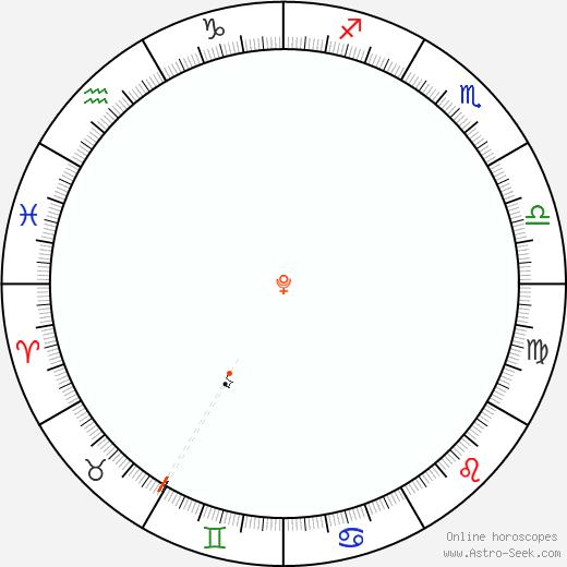 Pluto Retrograde Astro Calendar 1884
