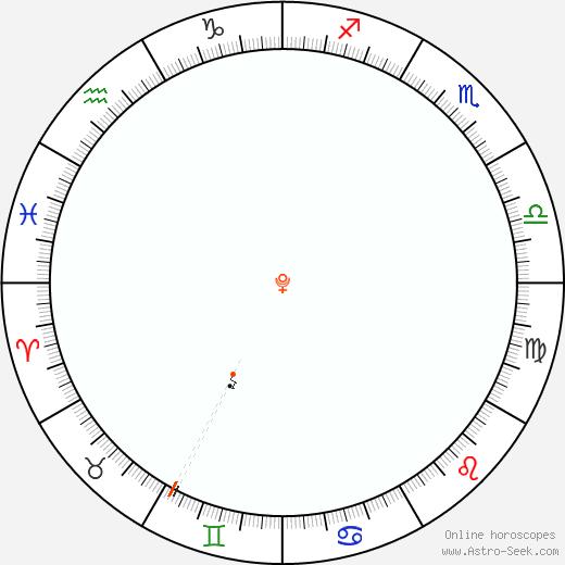 Pluto Retrograde Astro Calendar 1887