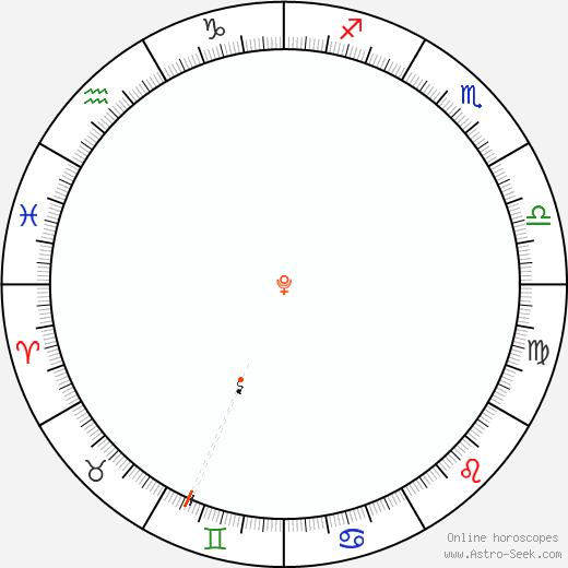 Pluto Retrograde Astro Calendar 1891