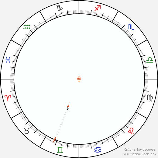 Pluto Retrograde Astro Calendar 1893