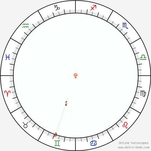 Pluto Retrograde Astro Calendar 1896