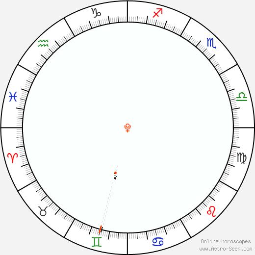 Pluto Retrograde Astro Calendar 1900