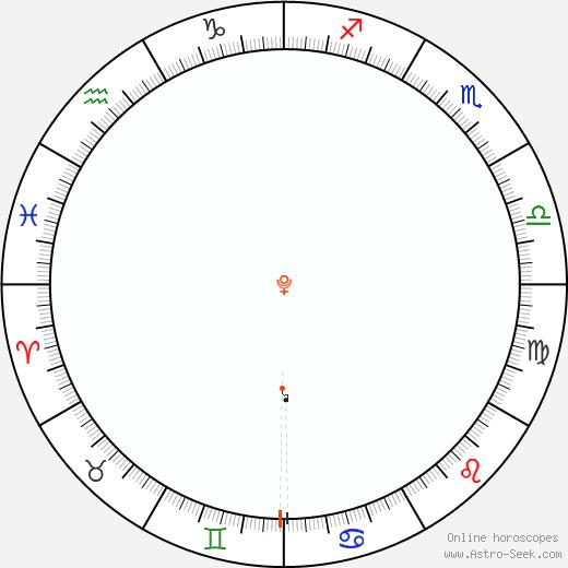 Pluto Retrograde Astro Calendar 1914