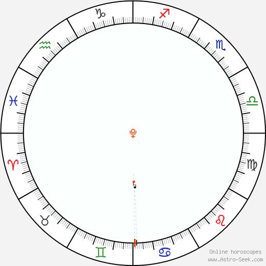 Pluto Retrograde Astro Calendar 1915