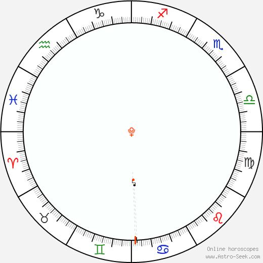 Pluto Retrograde Astro Calendar 1916