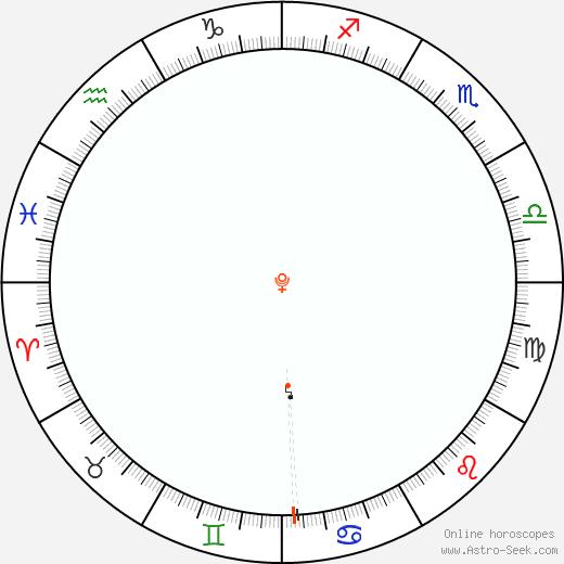 Pluto Retrograde Astro Calendar 1917