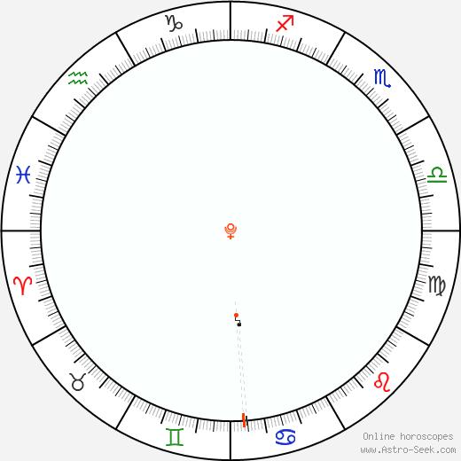 Pluto Retrograde Astro Calendar 1918