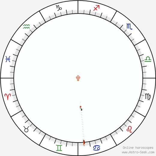Pluto Retrograde Astro Calendar 1919