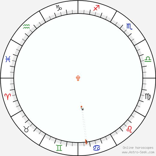 Pluto Retrograde Astro Calendar 1921