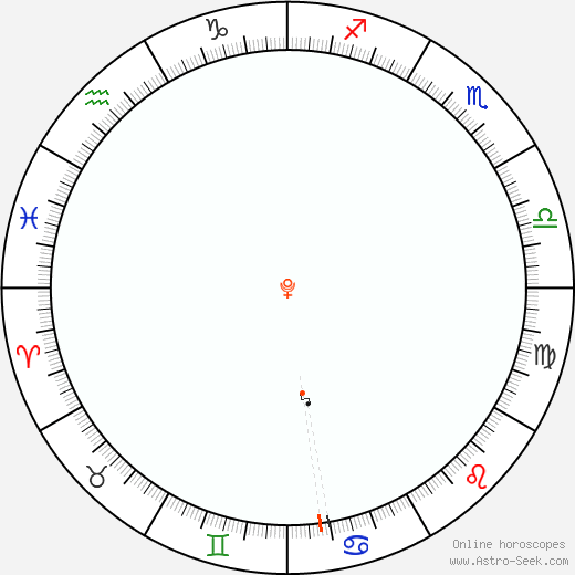 Pluto Retrograde Astro Calendar 1922
