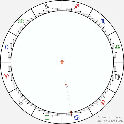 Pluto Retrograde Astro Calendar 1923