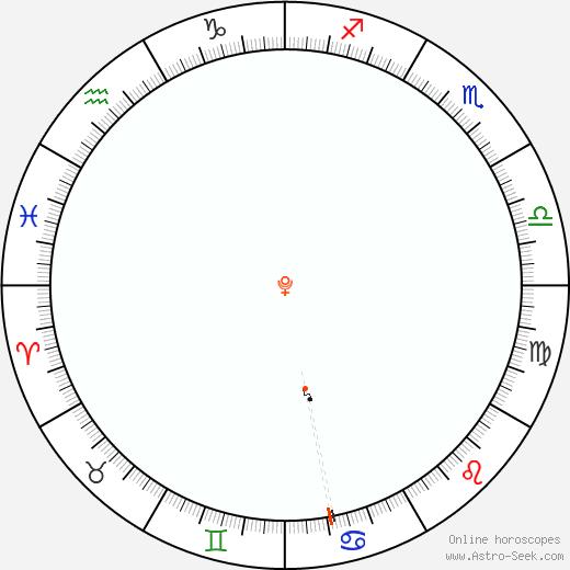 Pluto Retrograde Astro Calendar 1924