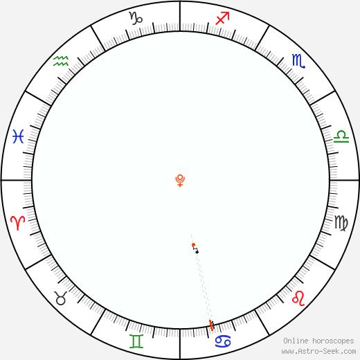 Pluto Retrograde Astro Calendar 1925
