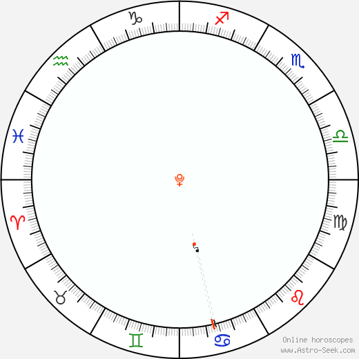 Pluto Retrograde Astro Calendar 1926