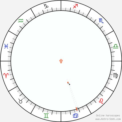 Pluto Retrograde Astro Calendar 1930