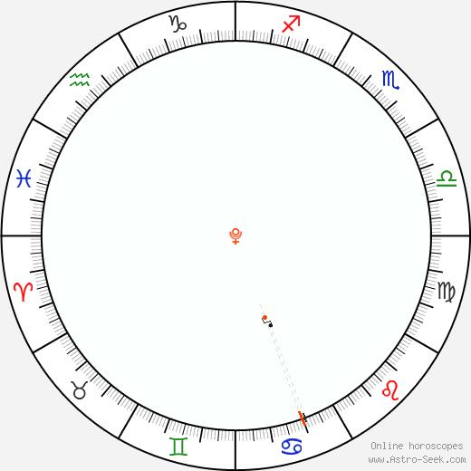 Pluto Retrograde Astro Calendar 1931
