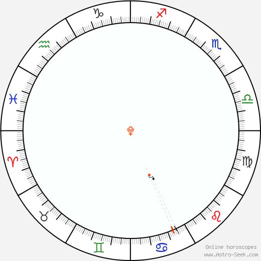 Pluto Retrograde Astro Calendar 1934