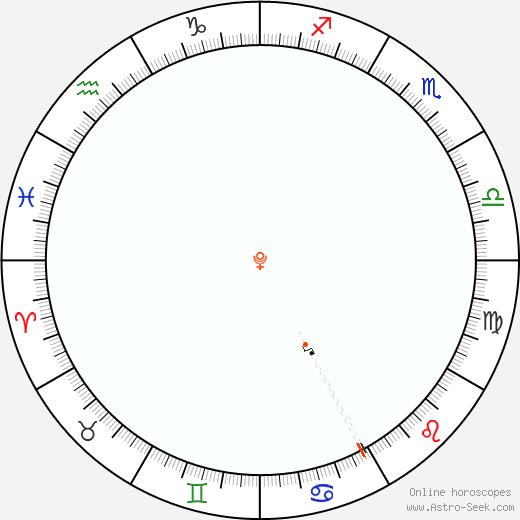 Pluto Retrograde Astro Calendar 1937