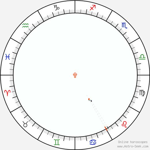 Pluto Retrograde Astro Calendar 1939