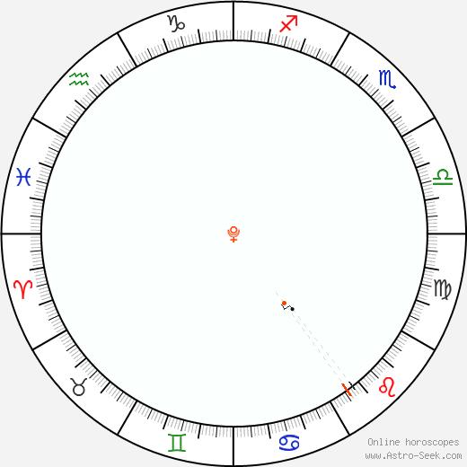 Pluto Retrograde Astro Calendar 1943