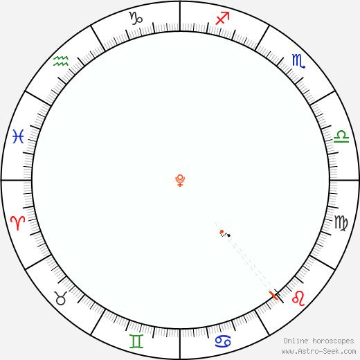 Pluto Retrograde Astro Calendar 1945
