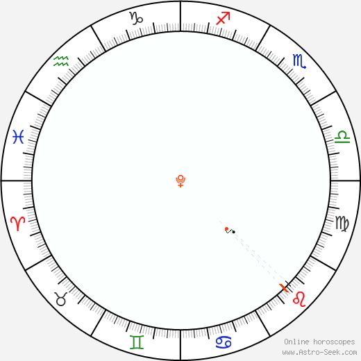 Pluto Retrograde Astro Calendar 1948