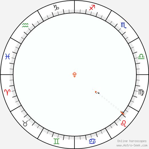Pluto Retrograde Astro Calendar 1952