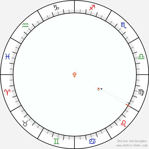Pluto Retrograde Astro Calendar 1957