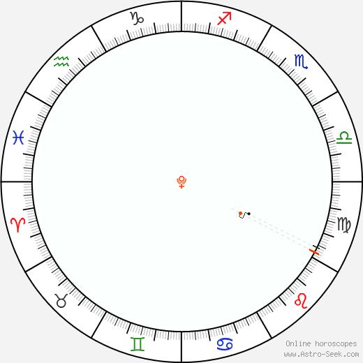 Pluto Retrograde Astro Calendar 1958
