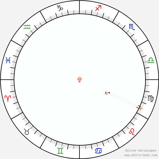 Pluto Retrograde Astro Calendar 1959
