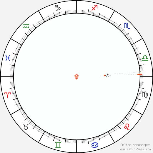 Pluto Retrograde Astro Calendar 1972
