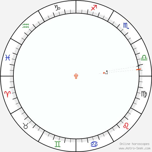 Pluto Retrograde Astro Calendar 1974