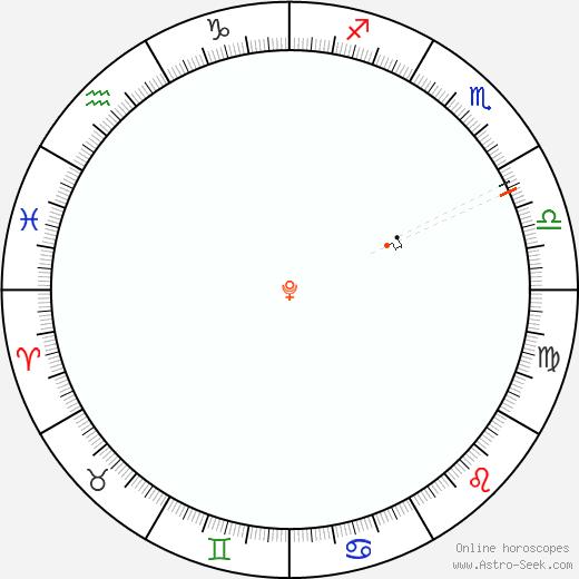 Pluto Retrograde Astro Calendar 1981