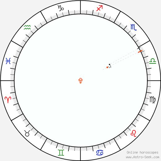 Pluto Retrograde Astro Calendar 1982