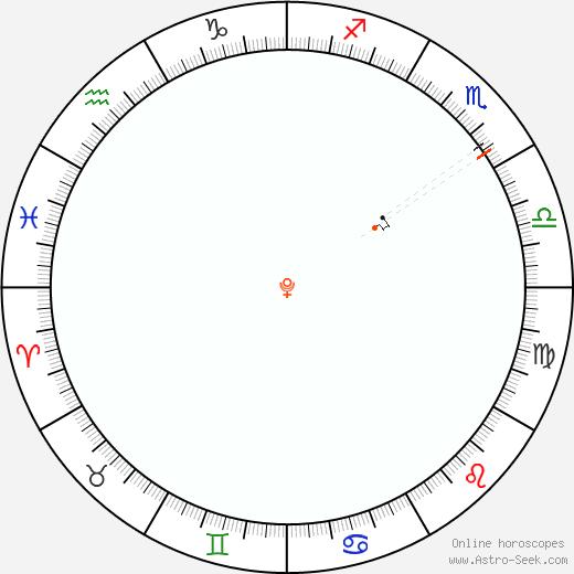 Pluto Retrograde Astro Calendar 1985