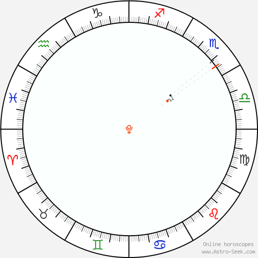Pluto Retrograde Astro Calendar 1986