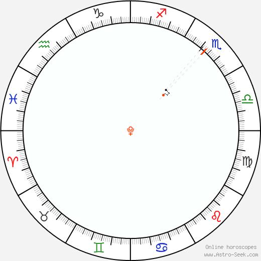 Pluto Retrograde Astro Calendar 1990