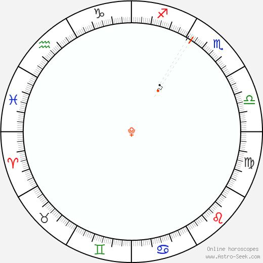 Pluto Retrograde Astro Calendar 1994
