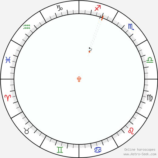 Pluto Retrograde Astro Calendar 1999