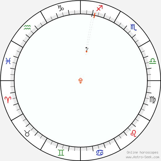 Pluto Retrograde Astro Calendar 2003