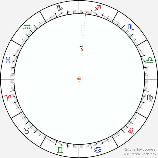 Pluto Retrograde Astro Calendar 2006