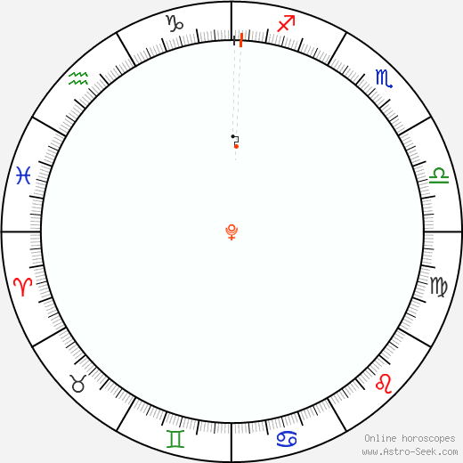 Pluto Retrograde Astro Calendar 2007
