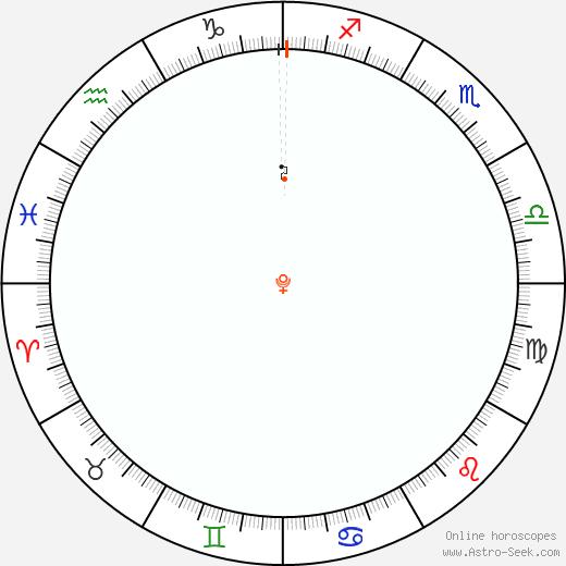 Pluto Retrograde Astro Calendar 2008