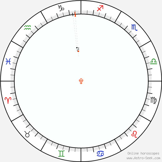 Pluto Retrograde Astro Calendar 2011