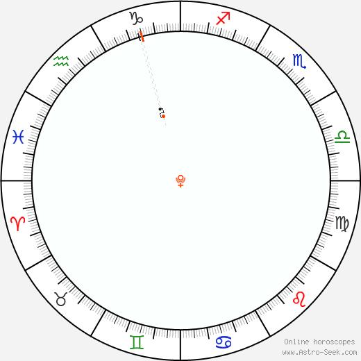 Pluto Retrograde Astro Calendar 2016
