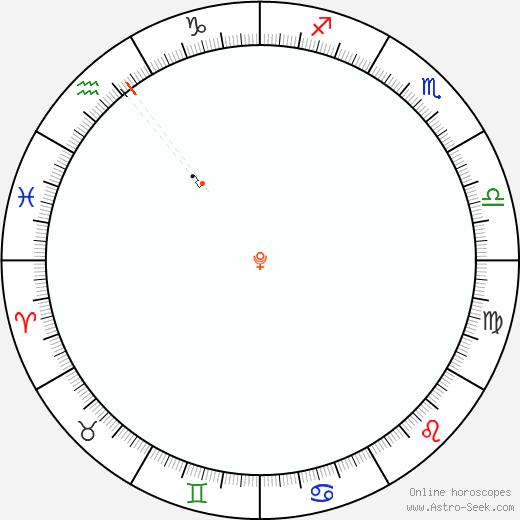 Pluto Retrograde Astro Calendar 2029