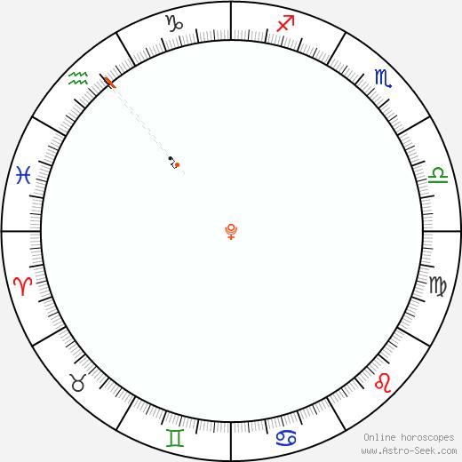 Pluto Retrograde Astro Calendar 2030