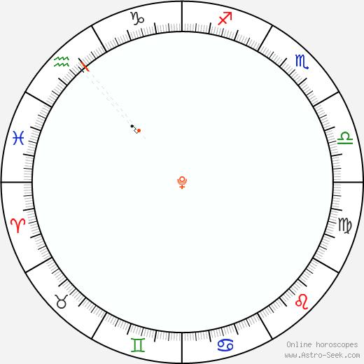 Pluto Retrograde Astro Calendar 2031